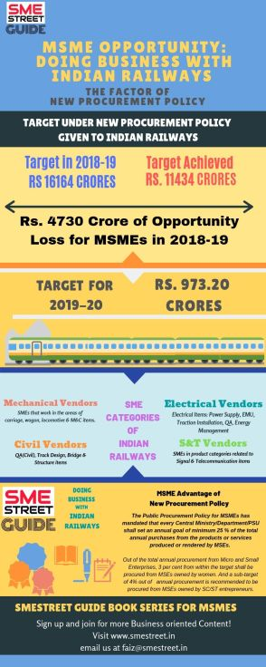 Infographic of SMESTreet Guide for MSMEs - Doing BUsiness With Indian Railways