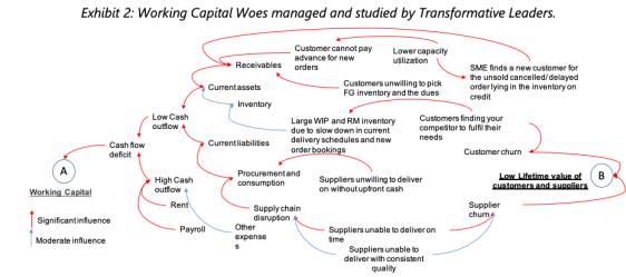 Working Capital Woes managed and studied by Transformative Leaders