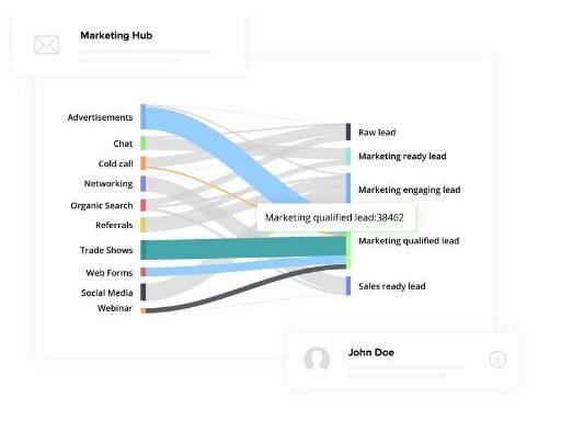Zoho Marketinghub Capture e1586459158152 - SMF360 Ingenio Futuro