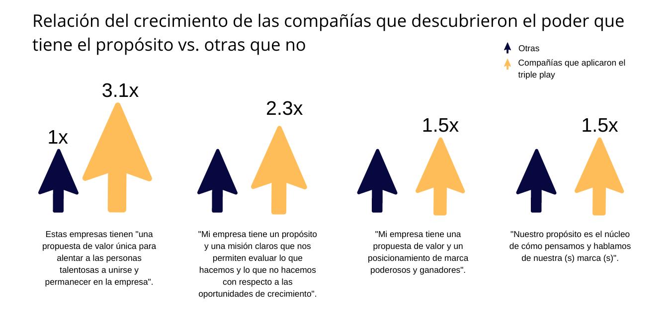Relacion del crecimiento de las companias que descubrieron el poder que tiene el proposito vs. otras que no - SMF360 Ingenio Futuro