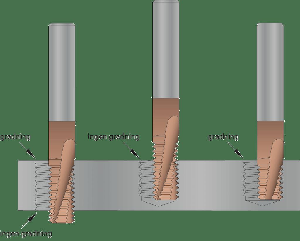 Illustration av gängfräsar som gradar
