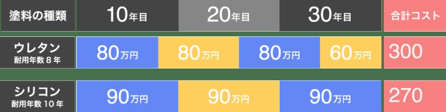 窯業系サイディングの塗料の耐用年数とメンテナンス回数