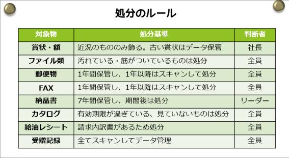 処分のルール表