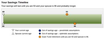Retirement Calculators: Worth It? Helpful? Accurate? - Smile
