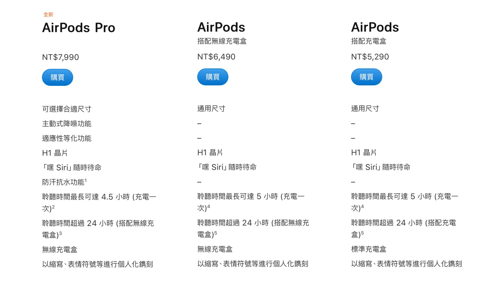 【開箱】AirPods Pro值得入手嗎?AirPods和AirPods Pro比較