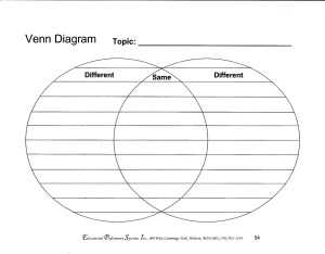 Venn Diagram | Learning Disability Forum