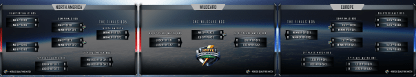 Super Regionals Bracket