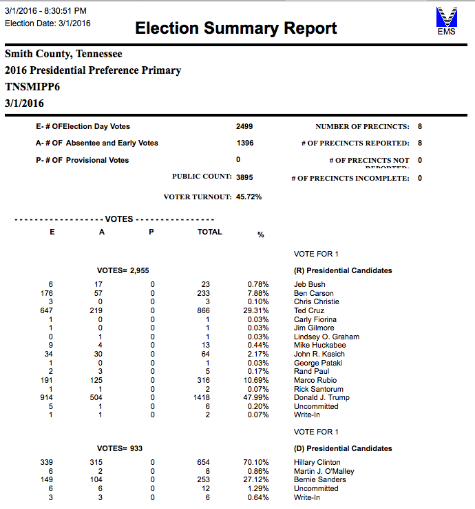 All Smith County Precincts Have Reported; Trump and Clinton Win - Smith County Insider