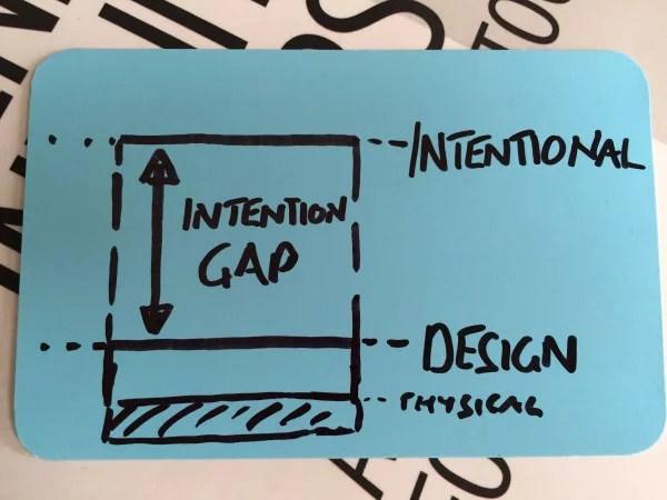 Intention Gap