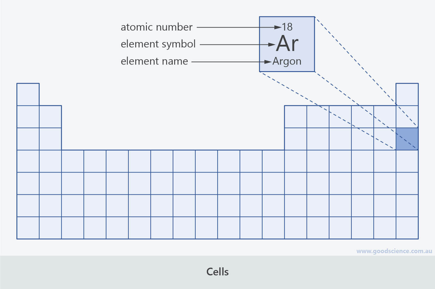 30 Periodic Table Of Elements Worksheet