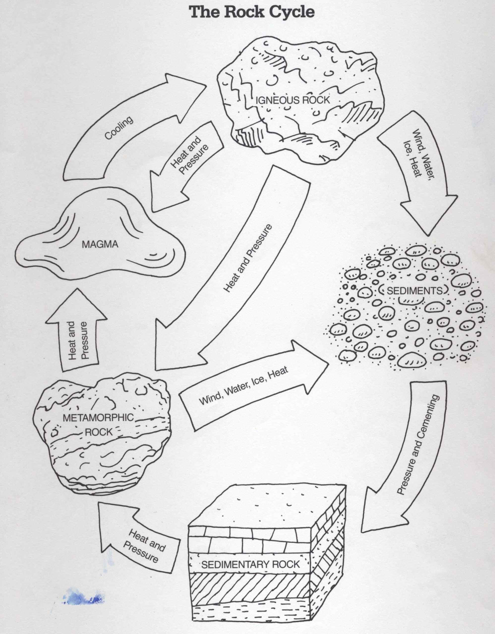 30 The Rock Cycle Worksheet