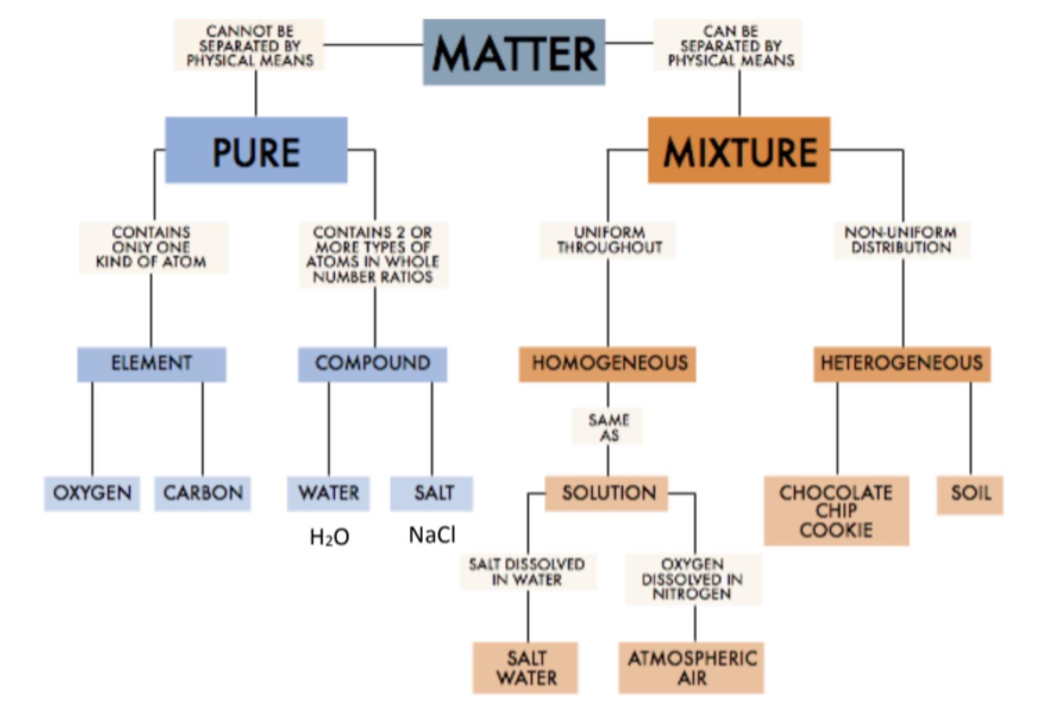 30 Classifying Matter Worksheet Answer Key