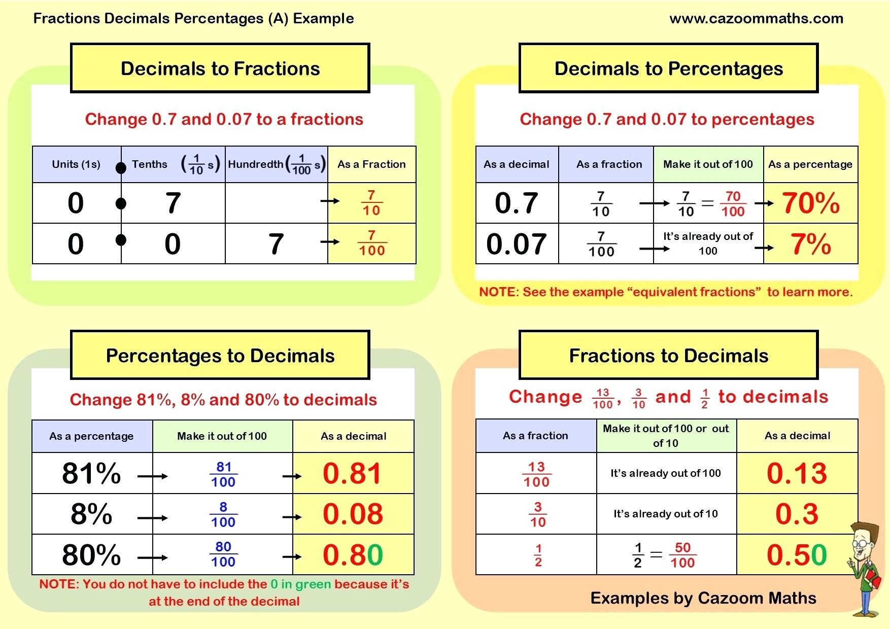 30 Fraction Decimal Percent Conversion Worksheet