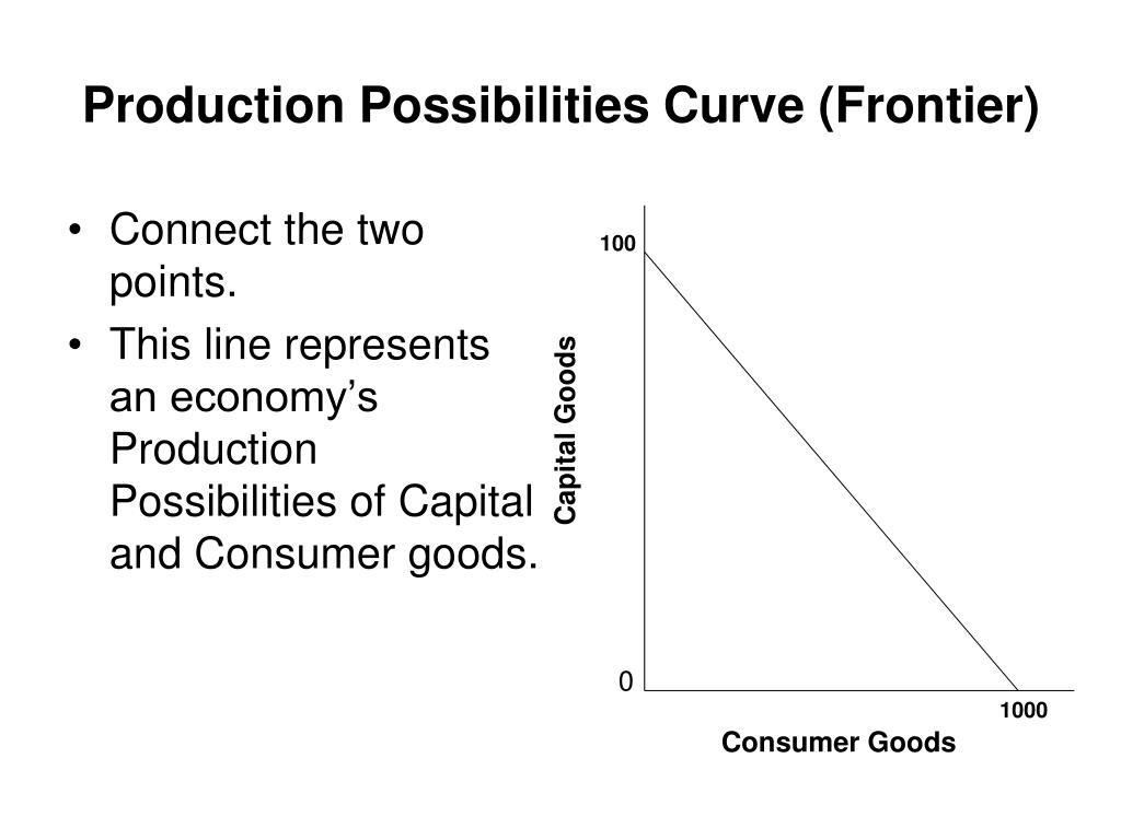 31 Production Possibilities Frontier Worksheet