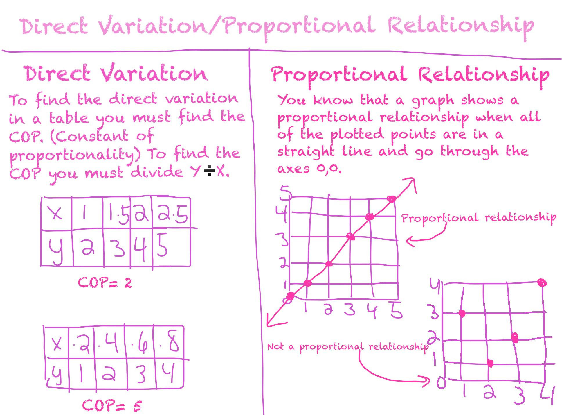 30 Proportional And Nonproportional Relationships