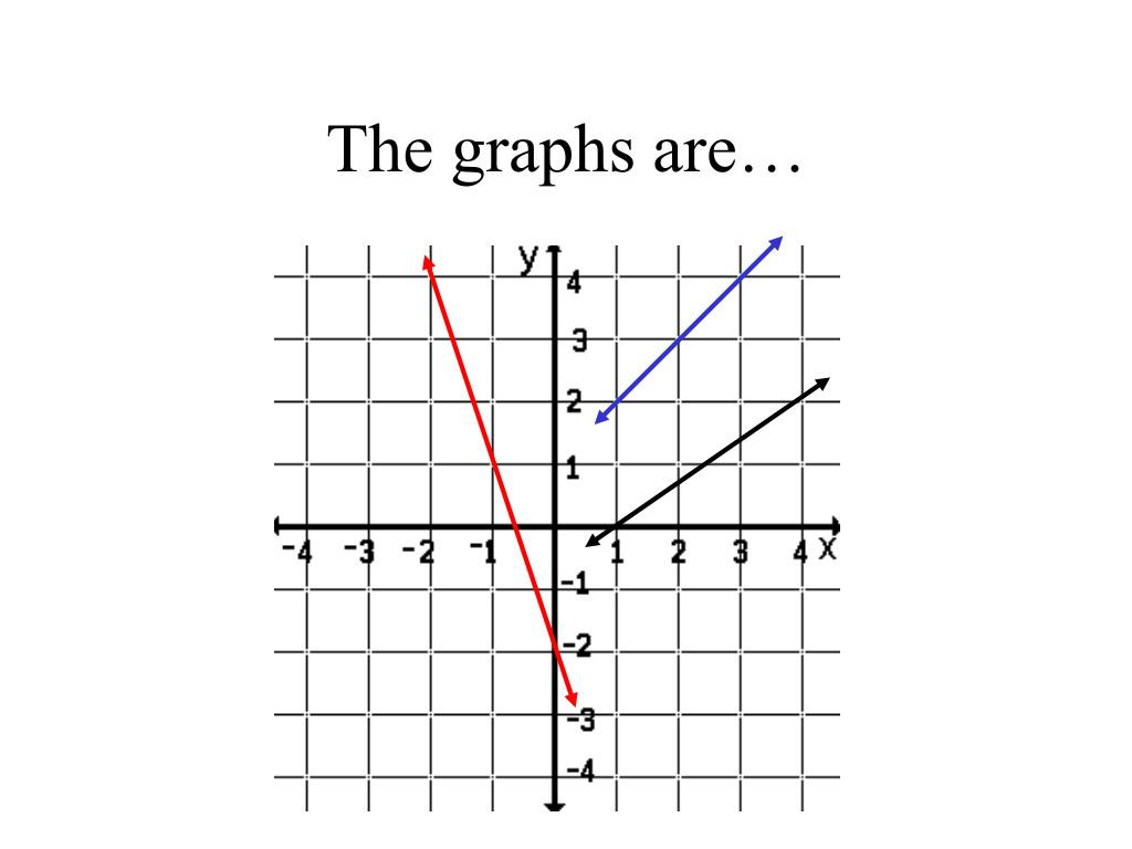 30 Slope From A Graph Worksheet