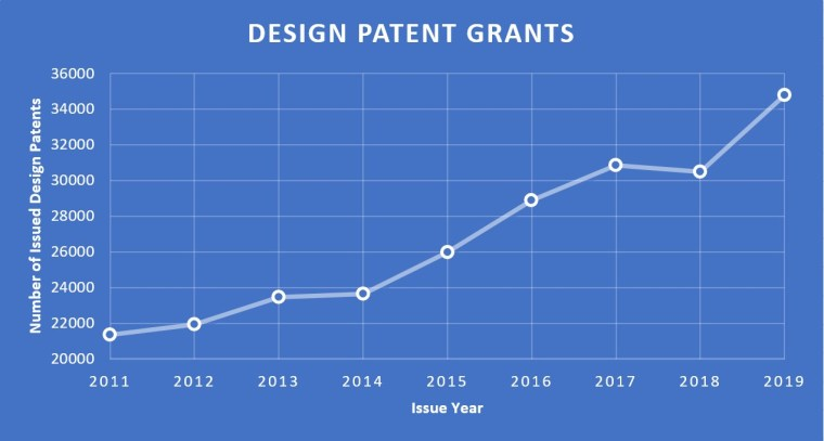 Number of Issued Design Patents Since 2011