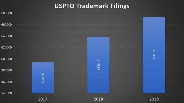 United States Patent and Trademark Office graph on trademark filings from 2017 to 2019