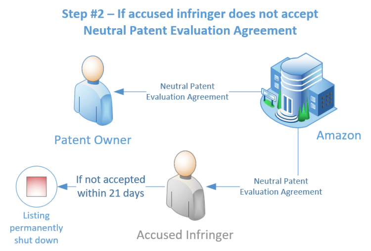 Workflow diagram: if the Neutral Patent Evaluation Agreement is not accepted by the accused Seller within 21 days, the Amazon product listing is permanently shut down.