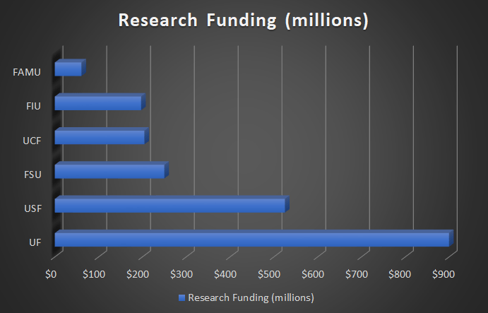 Bar graph of research funding of Florida Universities in 2020.