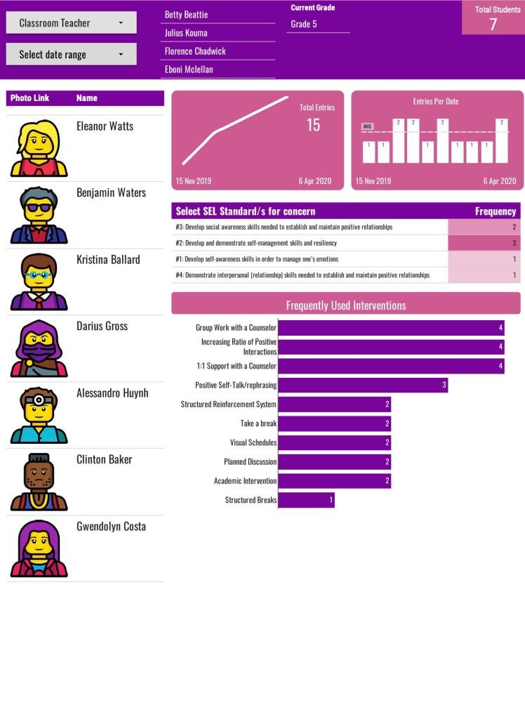 Social Emotional Learning Dashboard