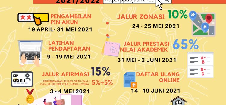 Penerimaan Peserta Didik Baru (PPDB) SMK NEGERI 1 PACITAN 2021/2022