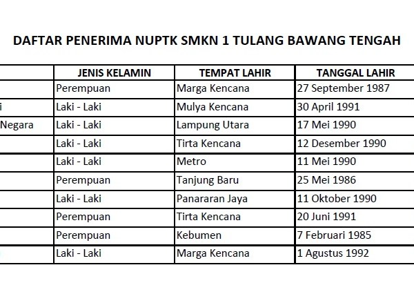 Daftar PTK Penerima NUPTK SMKN 1 Tulang Bawang Tengah
