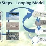 Nine step model for managing a social media marketing account.
