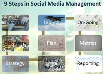 Nine Steps to a Social Media Plan