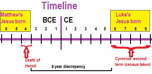 Mt_Lk_Timeline