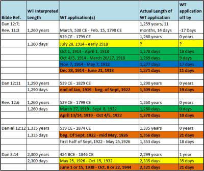 WT date chart