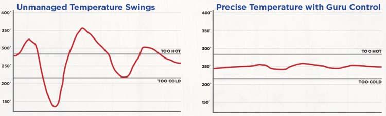 BBQ Guru temperature control graph