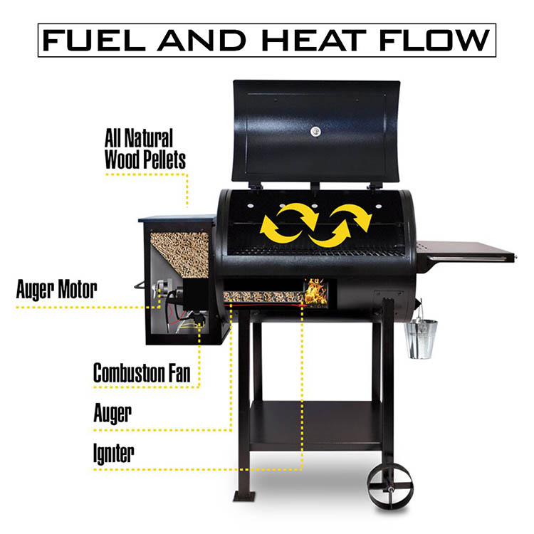 Diagram showing how a pellet grill works