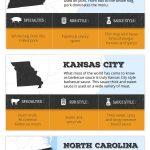 American bbq regions