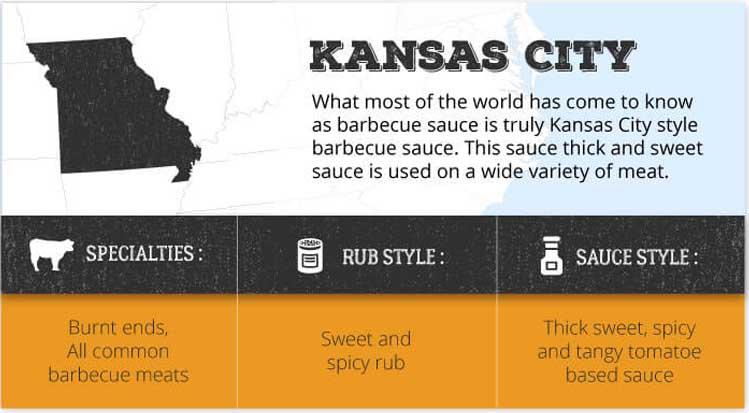 Kansas city barbecue style