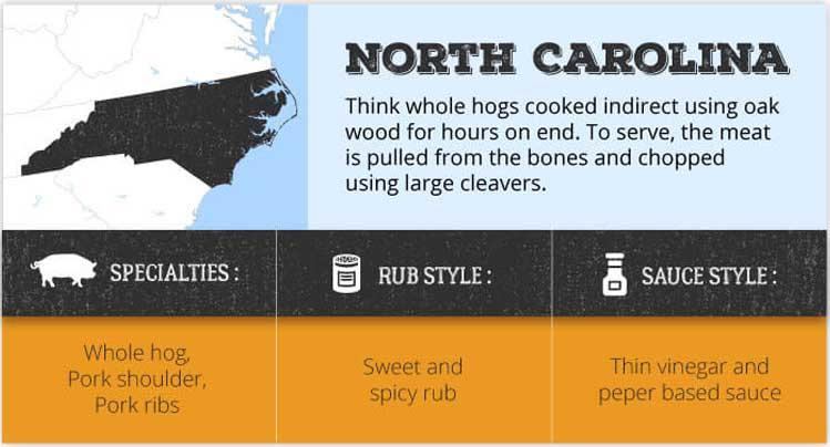 North Carolina bbq style