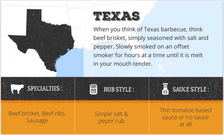 texas bbq regions