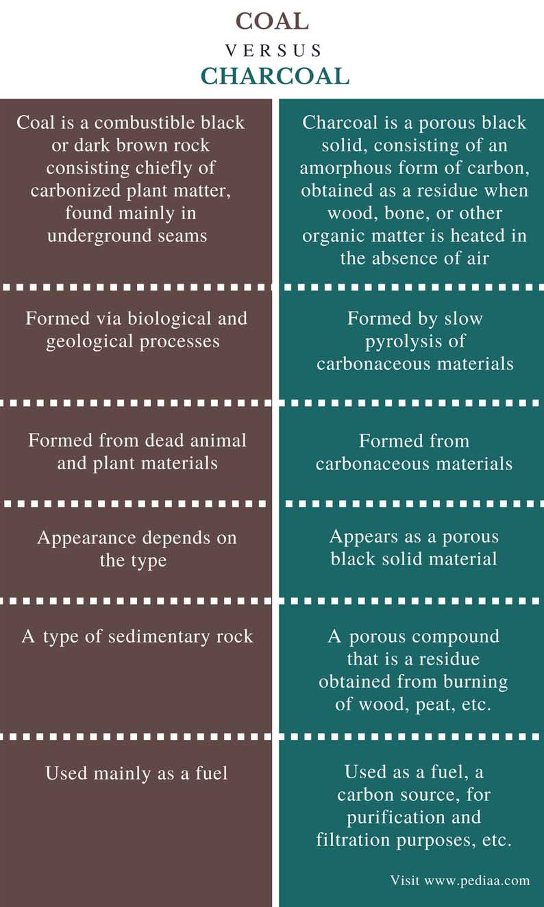 chart comparing difference between coal and charcoal
