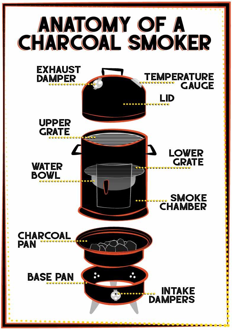 Illustration of charcoal smoker anatomy