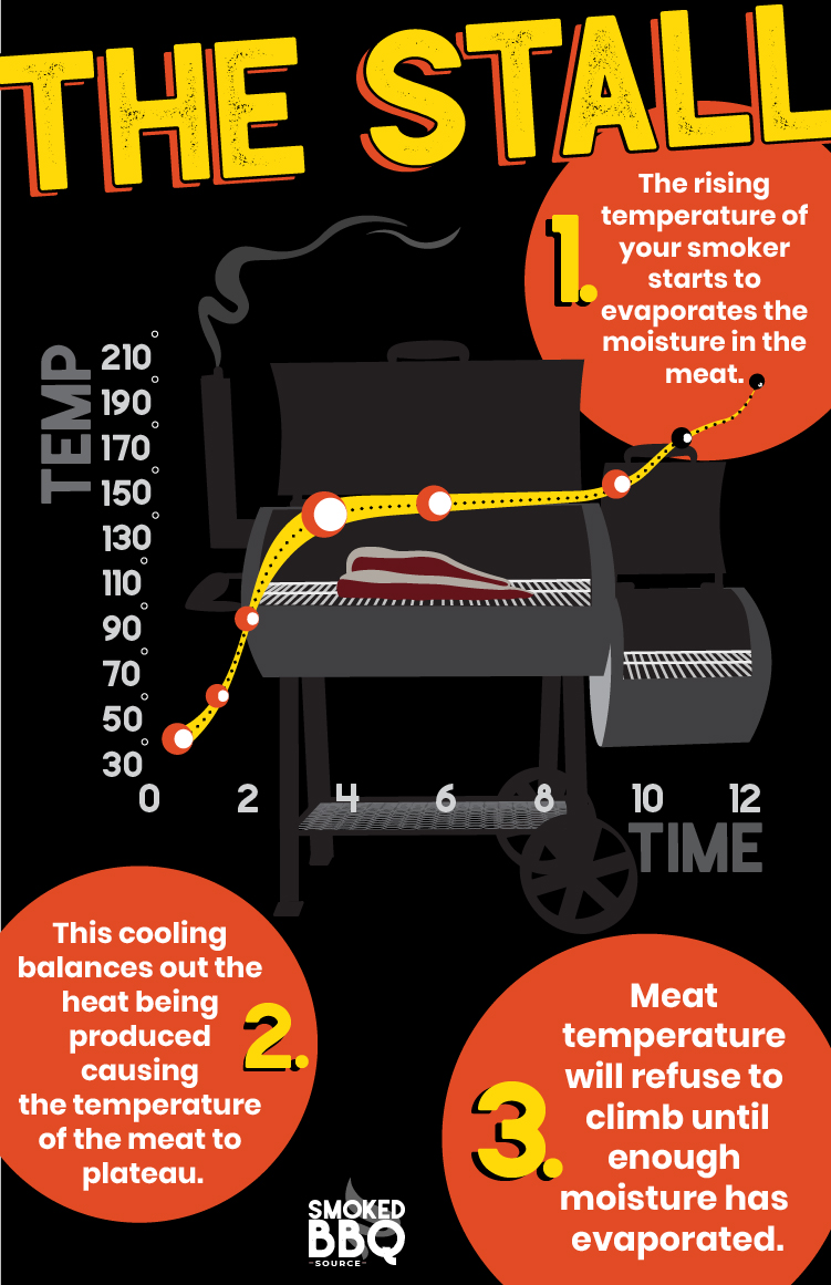 graphic showing bbq stall