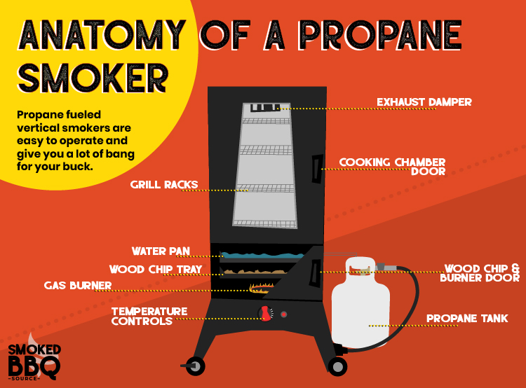 illustration showing all the parts of a gas smoker
