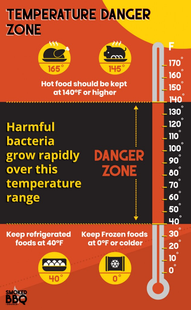 temperature danger zone where harmful bacteria grow rapidly