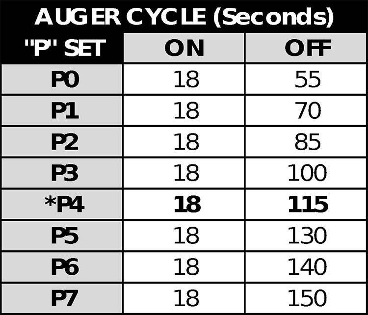 Pitt Boss Sportsman Pellet Grill Auger Cycle Chart