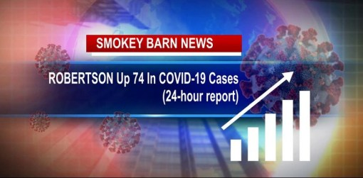 Robertson County Up 74 Cases Of COVID In 24 Hours (New One Day Record)