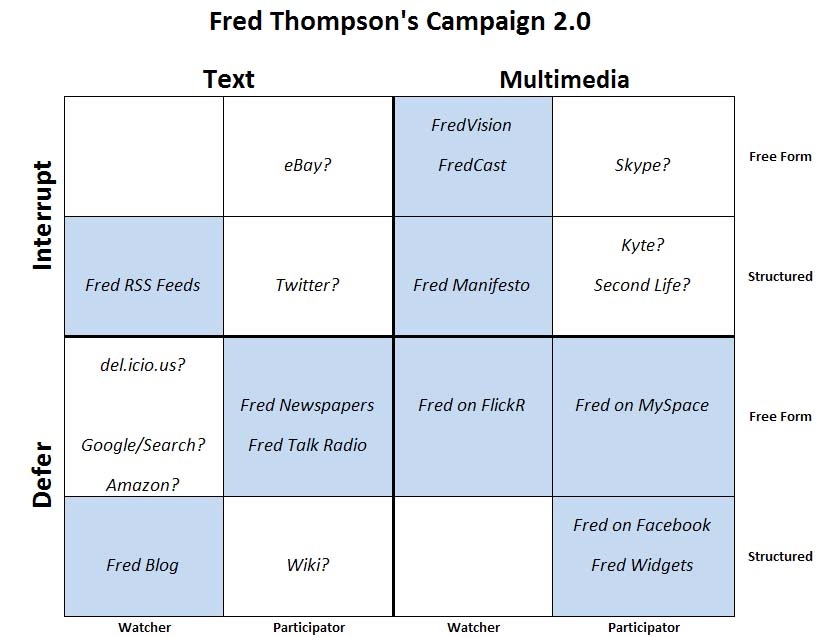 Campaign2.0