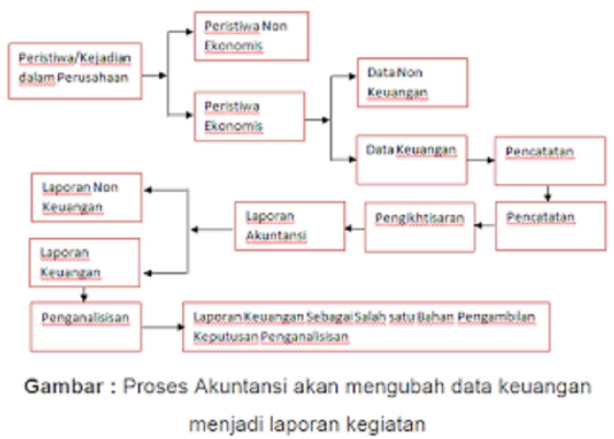 Pengertian Tujuan dan Fungsi Akuntansi serta Manfaatnya