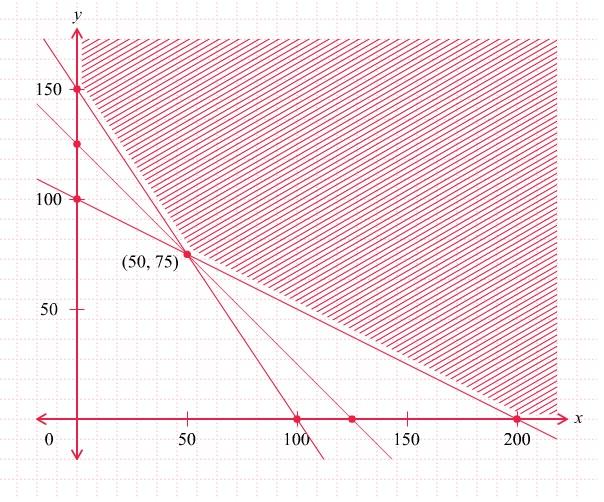 Menentukan Nilai Optimum Suatu Fungsi Objektif dengan Menggunakan Metode Garis Selidik