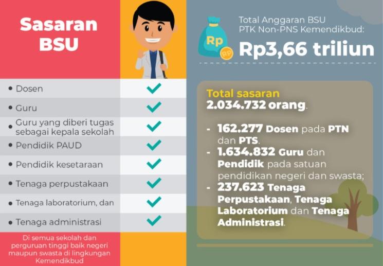 CEK Bantuan BSU Guru PAUD SD SMP SMA SMK