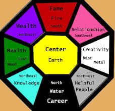 Feng Shui with all description