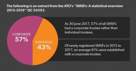 SMSF trustee structure